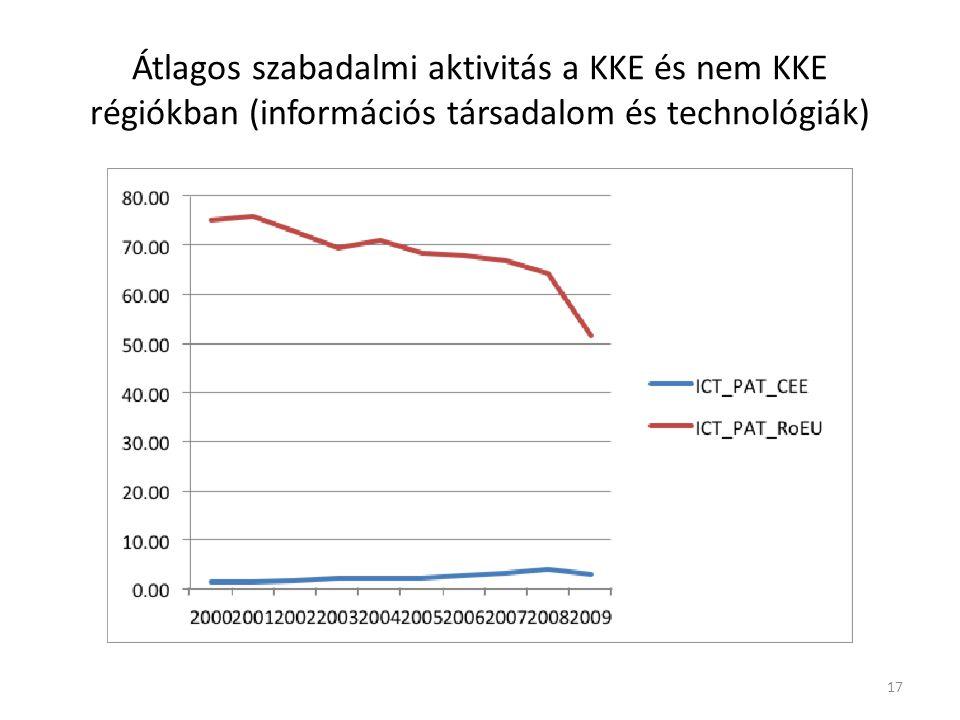 Átlagos FP támogatás a KKE és nem KKE régiókban (információs társadalom és technológiák) 18
