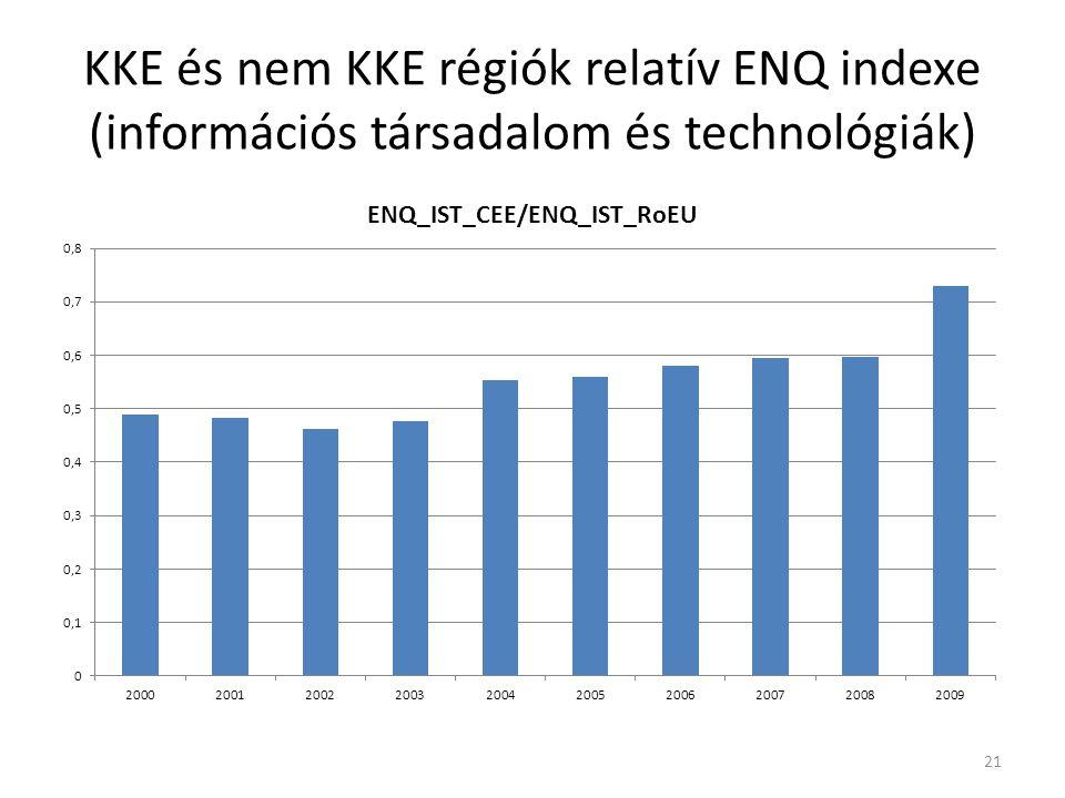 Átlagos LC értékek a KKE és nem KKE régiókban (információs társadalom és technológiák) 22