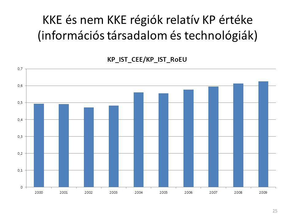ENQ értékek térbeli eloszlása a KKE Obj1 régiókban 26