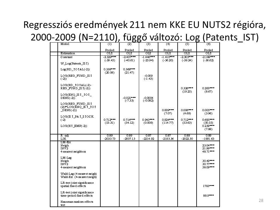 Regressziós eredmények 211 nem KKE EU NUTS2 régióra, 2000-2009 (N=2110), függő változó: Log (Patents_IST) 29