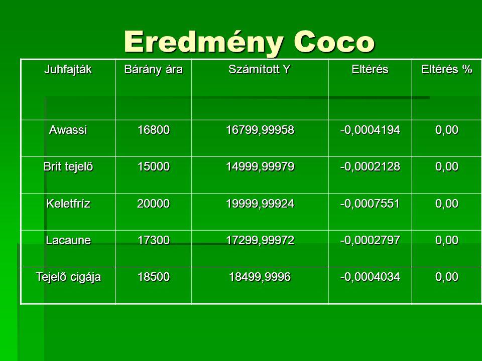 Eredmény Coco II.
