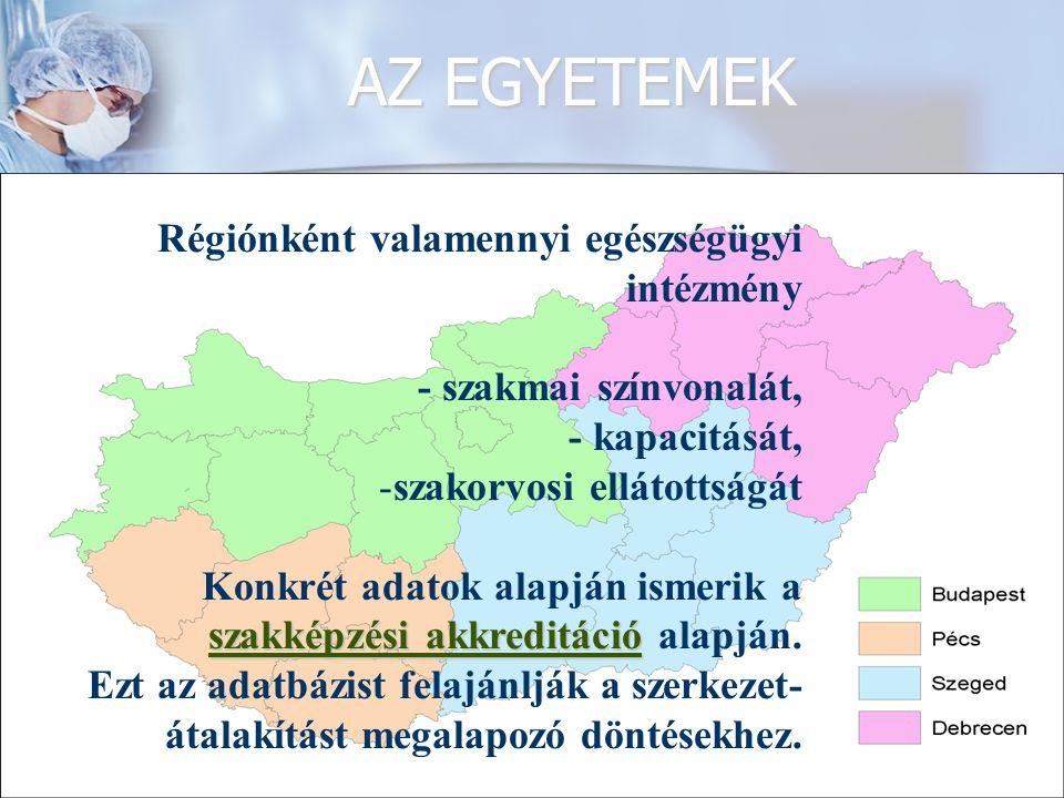 AZ EGYETEMEK KLINIKÁI A BETEGELLÁTÁSBAN Városi, regionális, országos ellátási funkciók.