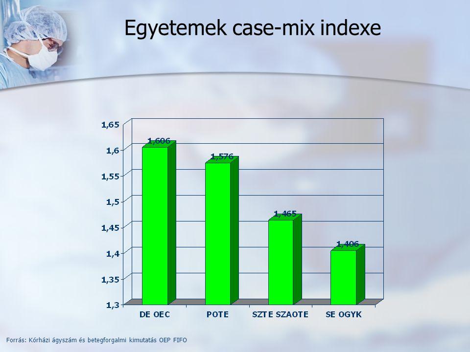 Országos case-mix index átlag Forrás: Kórházi ágyszám és betegforgalmi kimutatás OEP FIFO