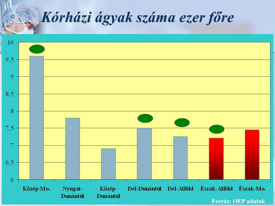 Az egy főre jutó OEP finanszírozás és az elveszett életévek összehasonlítása Forrás: ESKI, KSH, OEP adatok alapján