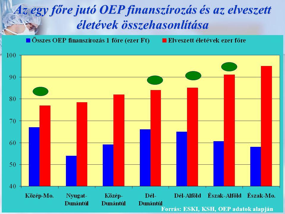 Forrás: ESKI, OEP adatok alapján Eltérés az országos átlagtól OEP finanszírozásban