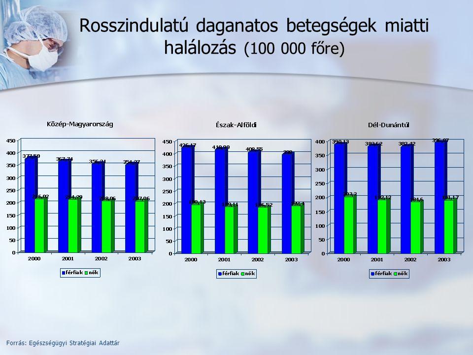 Légzőrendszeri betegségek miatti halálozás (100 000 főre) Forrás: Egészségügyi Stratégiai Adattár