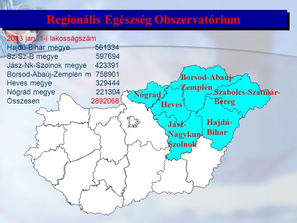 Az Északkelet-magyarországi Egészségobszervatórium (ÉKMEO) HEFOP/2004/4.3.1: Regionális Egészségcentrum Modellintézmény (Auguszta) projekt népegészségügyi komponense HEFOP/2004/4.3.1: Regionális Egészségcentrum Modellintézmény (Auguszta) projekt népegészségügyi komponense Borsod-Abaúj-Zemplén, Hajdú-Bihar, Heves, Jász-Nagykun-Szolnok, Nógrád, Szabolcs-Szatmár-Bereg megyei ÁNTSz Intézetek Borsod-Abaúj-Zemplén, Hajdú-Bihar, Heves, Jász-Nagykun-Szolnok, Nógrád, Szabolcs-Szatmár-Bereg megyei ÁNTSz Intézetek Debreceni Egyetem Népegészségügyi Iskola Debreceni Egyetem Népegészségügyi Iskola