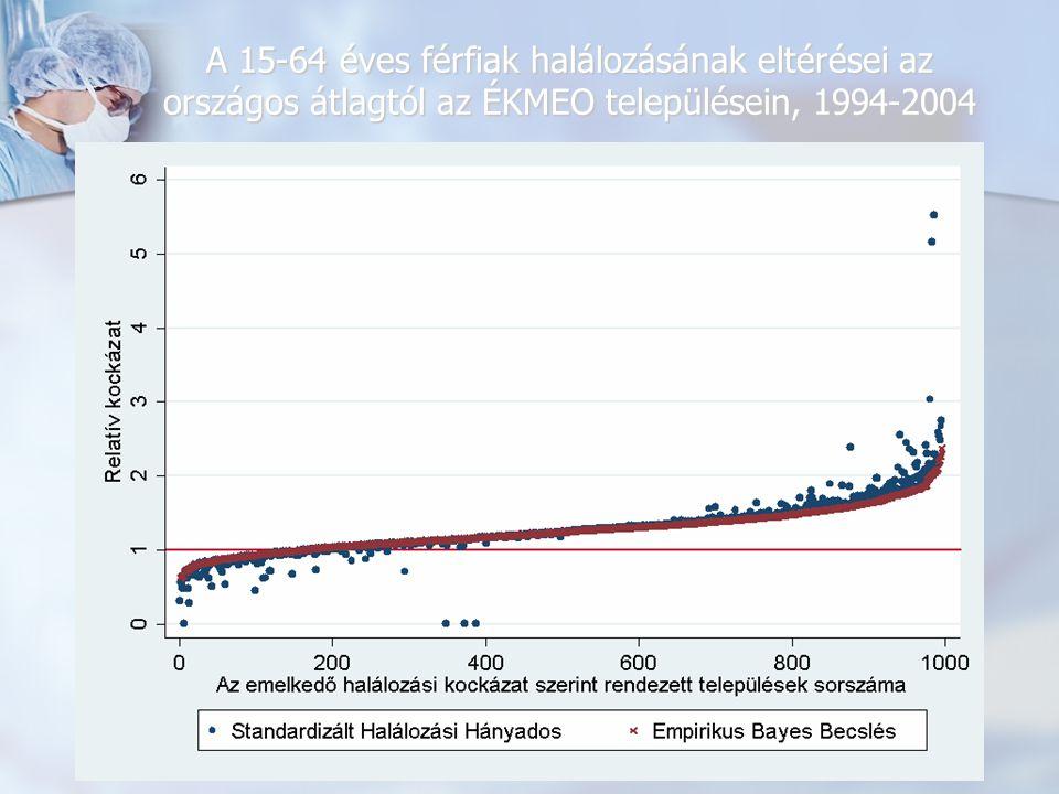 A 15-64 éves férfiak keringési rendszer betegségei miatti halálozásának eltérései az országos átlagtól az ÉKMEO területén, 1994-2004 (empirikus Bayes becslés)