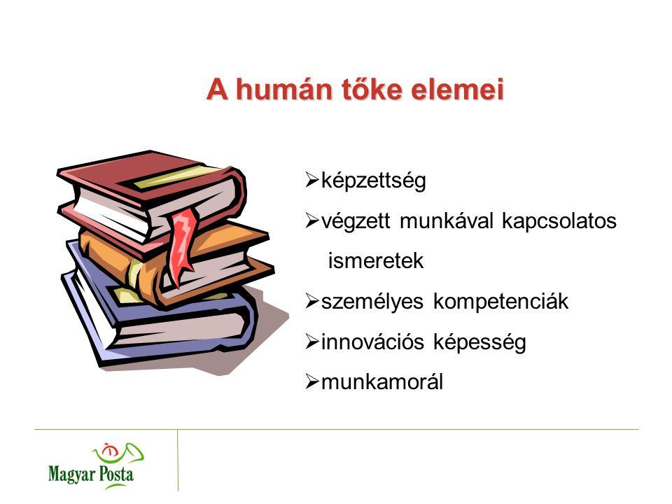 Működési kiválóság elérése a hatékonyság javítása révén Bevételek növelése minőségi szolgáltatások révén Teljesítmény- és ügyfélorientált kultúra kialakítása A Magyar Posta Zr t.