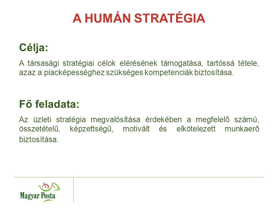 HR stratégiai mottó : A piacképességhez szükséges kompetenciák biztosítása MIT JELENT .