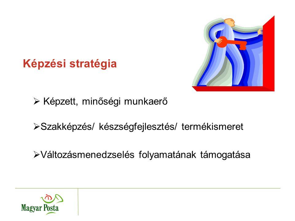  Munkaköri rendszer  Kompetencia rendszer  Karriermenedzsment A képzési rendszer integrációja