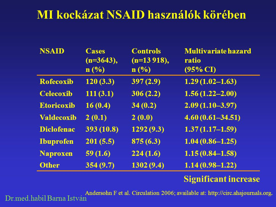 Dr.med.habil Barna István NSAIDs after MI - Risk of death Circulation 2006;113:2868-2870