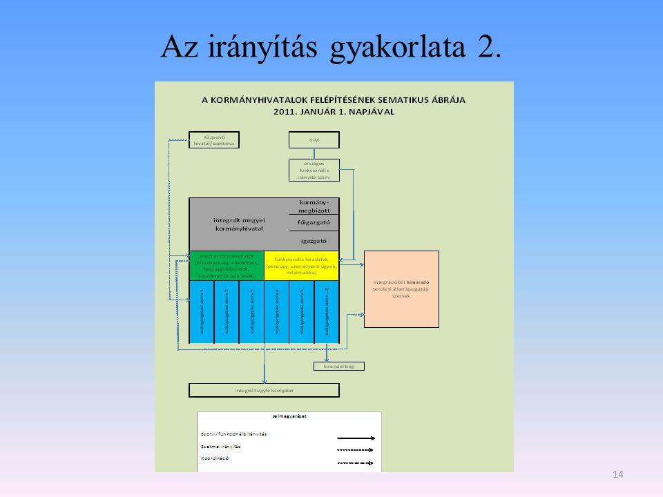 A fővárosi, megyei kormányhivatalok irányítása 2010.