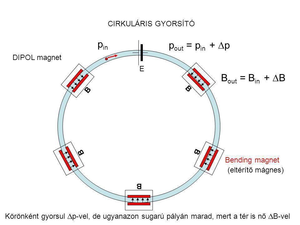 Szupravezető mágnes Normál mágnes maximum : 2.5 Tesla Szupravezető: RHIC, TEVATRON 5 Tesla, 4 Kelvin fok LHC 8.3 Tesla, 1.9 Kelvin fok Réz védő borítás Szupravezető fonat