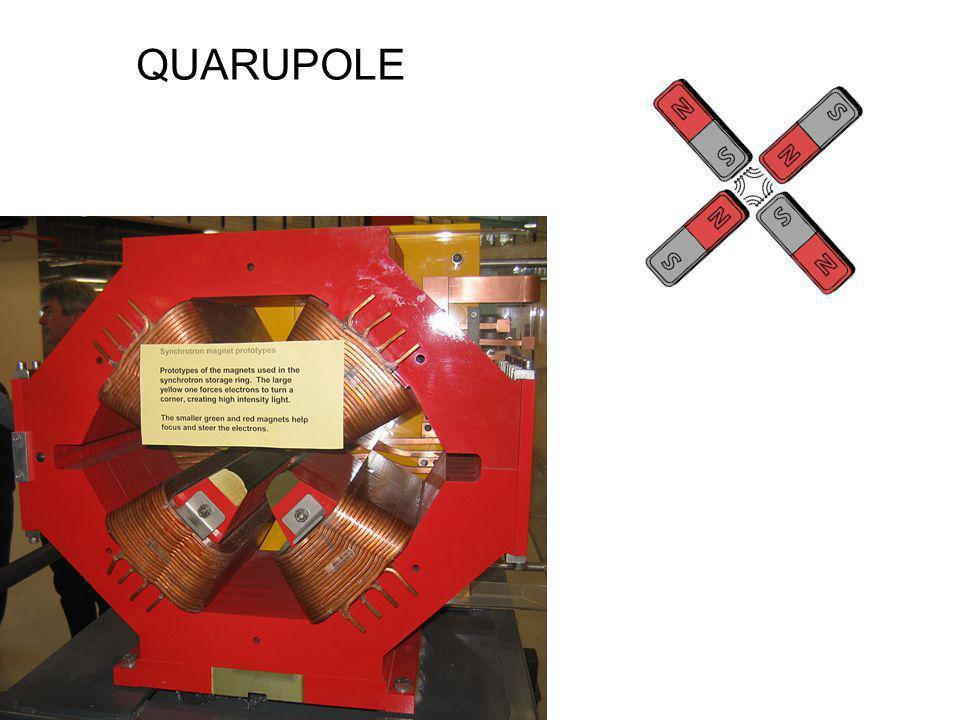 EGY quadrupole magnet Minél nagyobb a tengelytől való távolság, annál nagyobb a térerő, ezért annál nagyobb az eltérítés szöge.