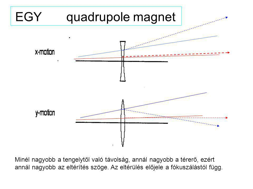 Alternating gradients quadrupole doublet separated by distance d: if f 2 = -f 1, net focusing effect in both planes: