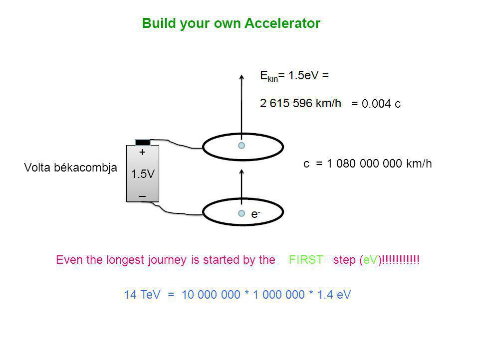 1 MeV = Egy millió békacombot kell sorba kapcsolni: 1 2 3 … 1 000 000 0.93 c Statikus lineáris gyorsító (Van de Graaf)
