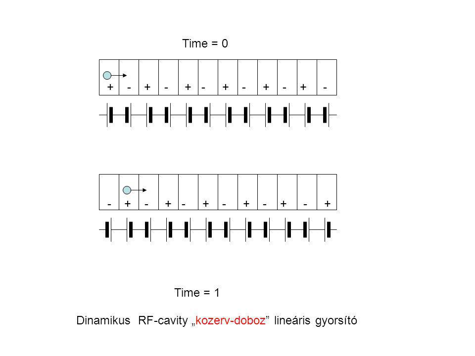 RF cavity Simple pill box cavity of length L and radius R Bessel functions: Transit time factor T < 1: Ohmic heating due to imperfect conductors: Gyorsítani csak ELEKTROMOS térrel lehet: Ez