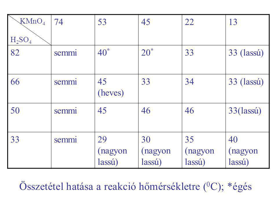 Azt gondoljuk: találtunk egy anyagot, amely 1.emlékeztet az alvadt vérre, 2.megtámadja a gyapjút ha melegíti a nap, 3.köze van a kentaurok szülőhelyéhez, 4.görögök ismerte anyagok és módszerek talán elégségesek az előállításához.