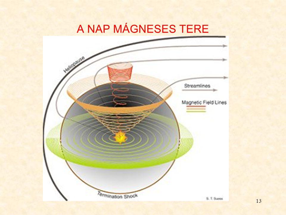 14 A BOLYGÓKÖZI PLAZMA Eredete: Nap napszél bolygókmagnetoszféra csillagközi tér stb.