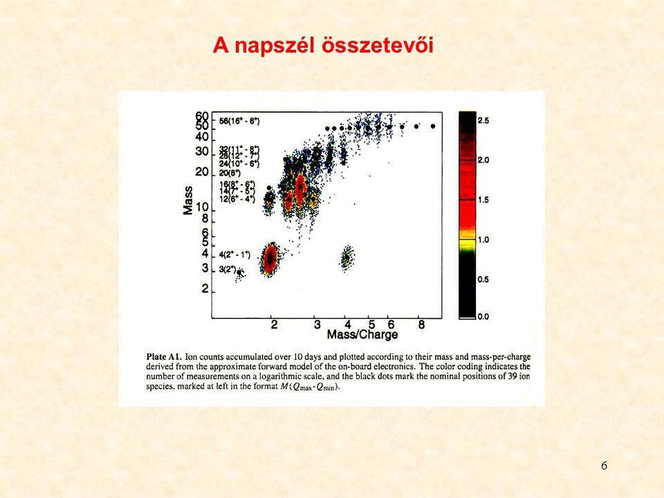 7 A napszél sebessége a helio- szferikus szélesség és a napaktivitás függvényében