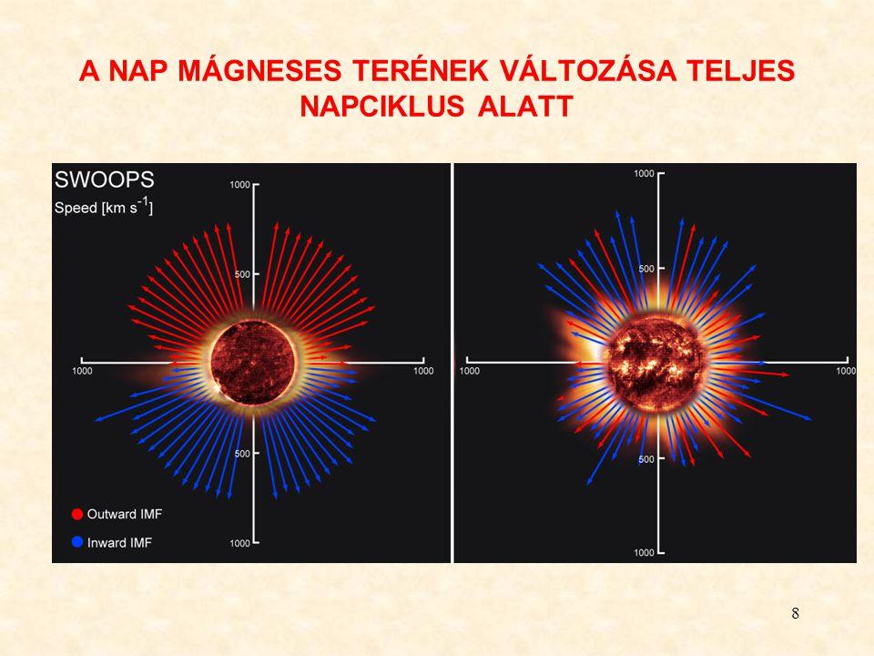 9 A napszél a naptól távolodva fejlődik : sebessége nem változik sűrűsége csökken lehül új, nagyobb tömegű ionok kerülnek bele, nagy távolságban ezek járuláka a nyomáshoz lényeges A napszélben a különböző sebességgel távozó plazmacsomagok utólérik egymást, kölcsönhatva sajátos struktúrákat hoznak létre.