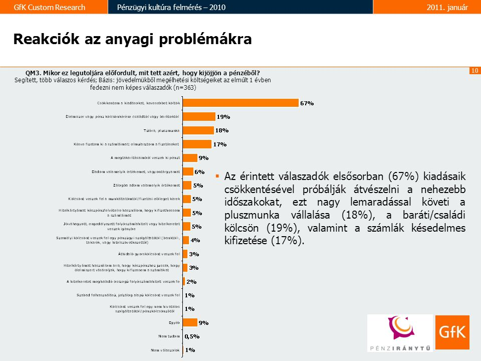 11 GfK Custom ResearchPénzügyi kultúra felmérés – 20102011.