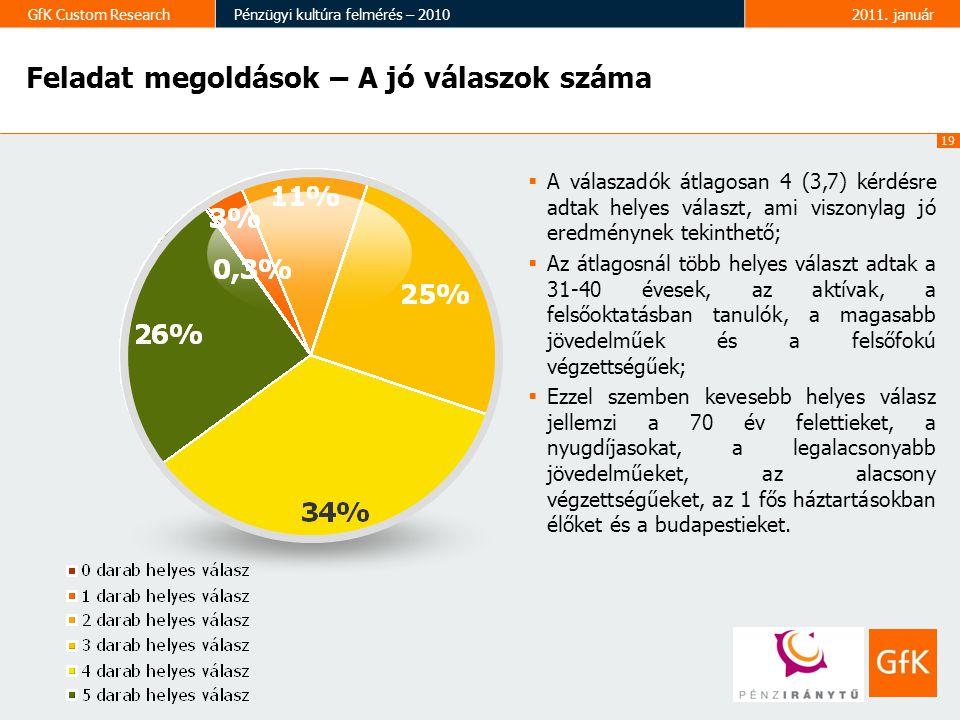 20 GfK Custom ResearchPénzügyi kultúra felmérés – 20102011.