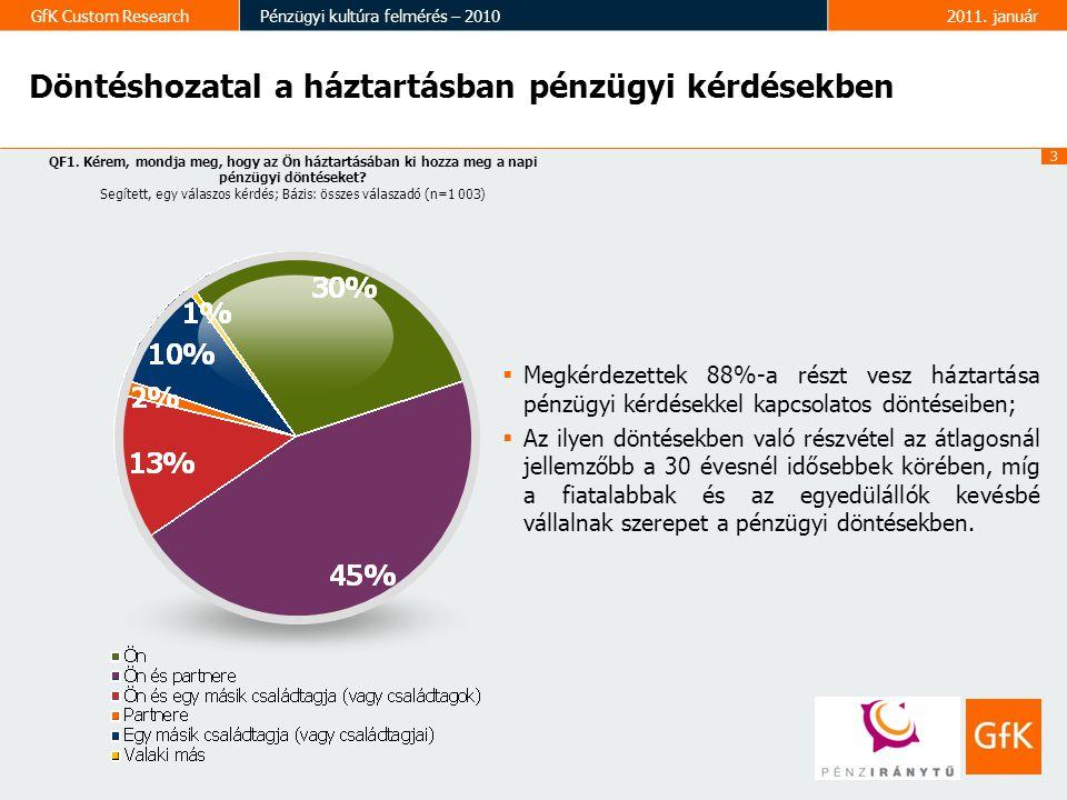 4 GfK Custom ResearchPénzügyi kultúra felmérés – 20102011.