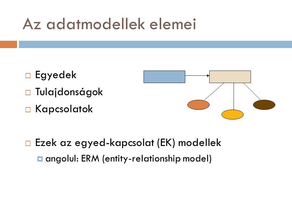 Az adatmodellek elemei  Egyedek  Tulajdonságok  Kapcsolatok