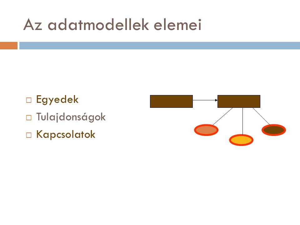 A tulajdonság fogalma  Az egyed egy jellemzője (meghatározza az egyed egy részletét)  pl.