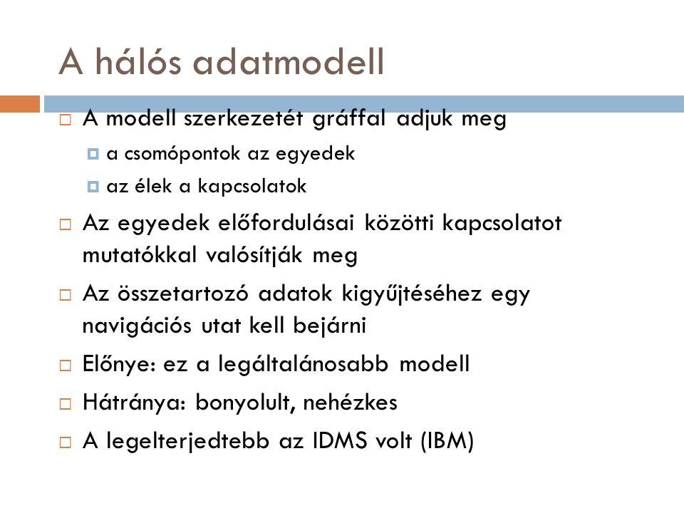 Példa a hálós adatmodellre VEVŐ TÉTELTERMÉK RENDELÉS