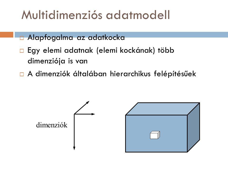 Példa multidimenziós adatmodellre 1. A leírandó jelenség: egy bolthálózat bevételei  1.