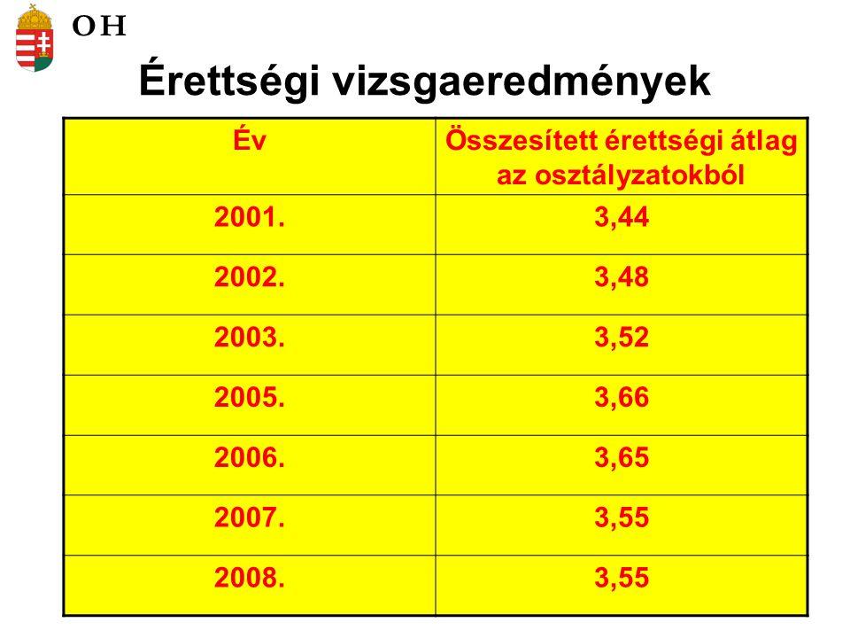 Az érettségi osztályzatok vizsgatárgyankénti átlagai (középszint) 2008.