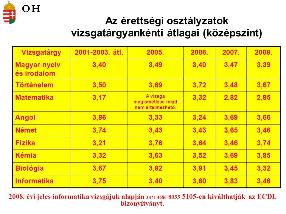 Vizsgatárgyankénti érettségi átlagok %- ban (középszint) Vizsgatárgy2005.2006.2007.2008.Eltérés (%) a 4 év átlagához képest Magyar nyelv és irodalom 56,1255,1756,6454,91-0,80 Történelem61,0062,8157,3661,580,89 Matematika A vizsga megismétlése miatt nem értelmezhető.