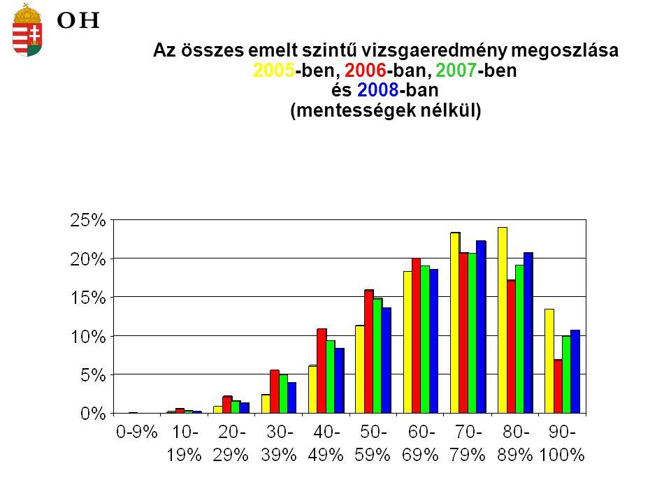 A középszintű vizsgaeredmények összehasonlítása korábbi vizsgarendszer – 2005.