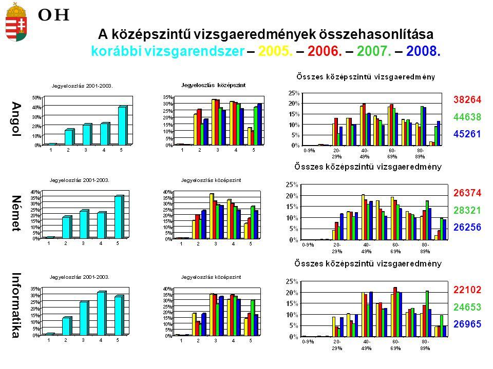 Biológia Fizika Kémia 15614 15538 14140 7118 6520 5224 3289 3097 3572 A középszintű vizsgaeredmények összehasonlítása korábbi vizsgarendszer – 2005.