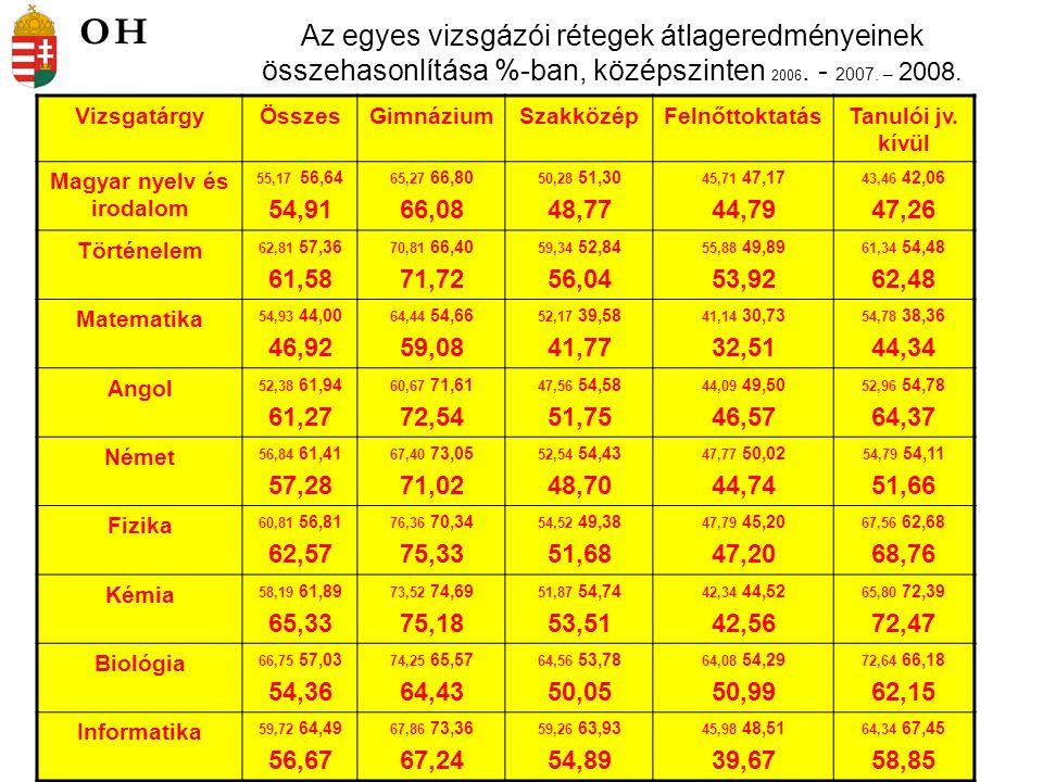 Az egyes vizsgázói rétegek átlageredményeinek összehasonlítása %-ban, emelt szinten 2006.