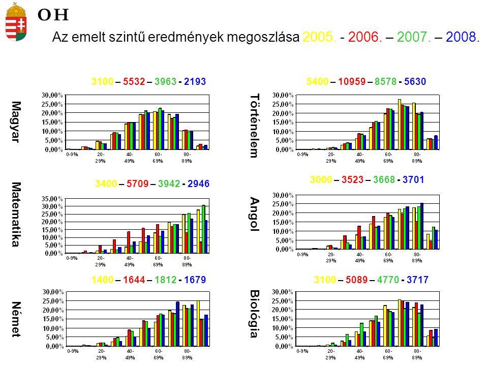 Kémia Informatika Fizika Földrajz 851 – 1546 – 1556 - 687909 – 1548 – 1238 - 680 679 – 1389 – 1204 - 950 216 – 630 – 560 - 353 Az emelt szintű eredmények megoszlása 2005.