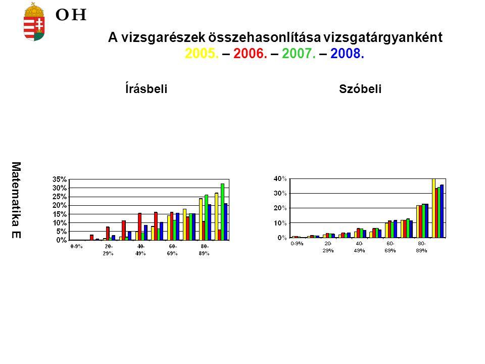 Földrajz K Földrajz E ÍrásbeliSzóbeli A vizsgarészek összehasonlítása vizsgatárgyanként 2005.