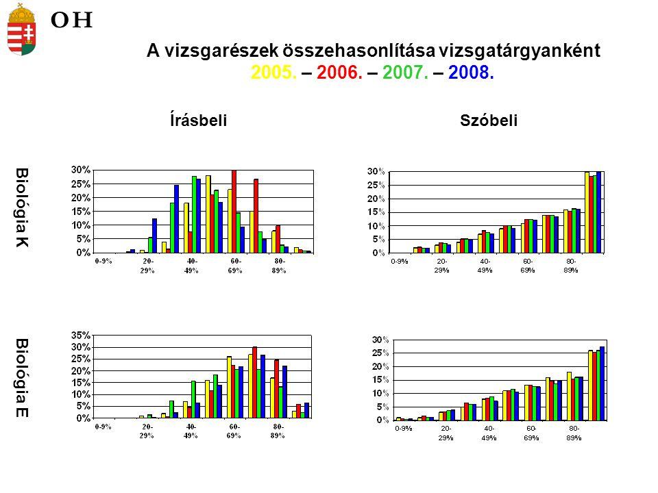 Fizika K Fizika E ÍrásbeliSzóbeli A vizsgarészek összehasonlítása vizsgatárgyanként 2005.