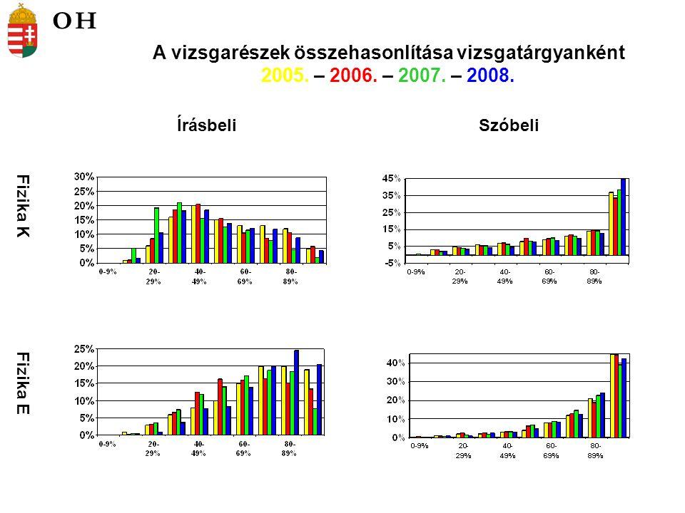 Kémia K Kémia E ÍrásbeliSzóbeli A vizsgarészek összehasonlítása vizsgatárgyanként 2005.