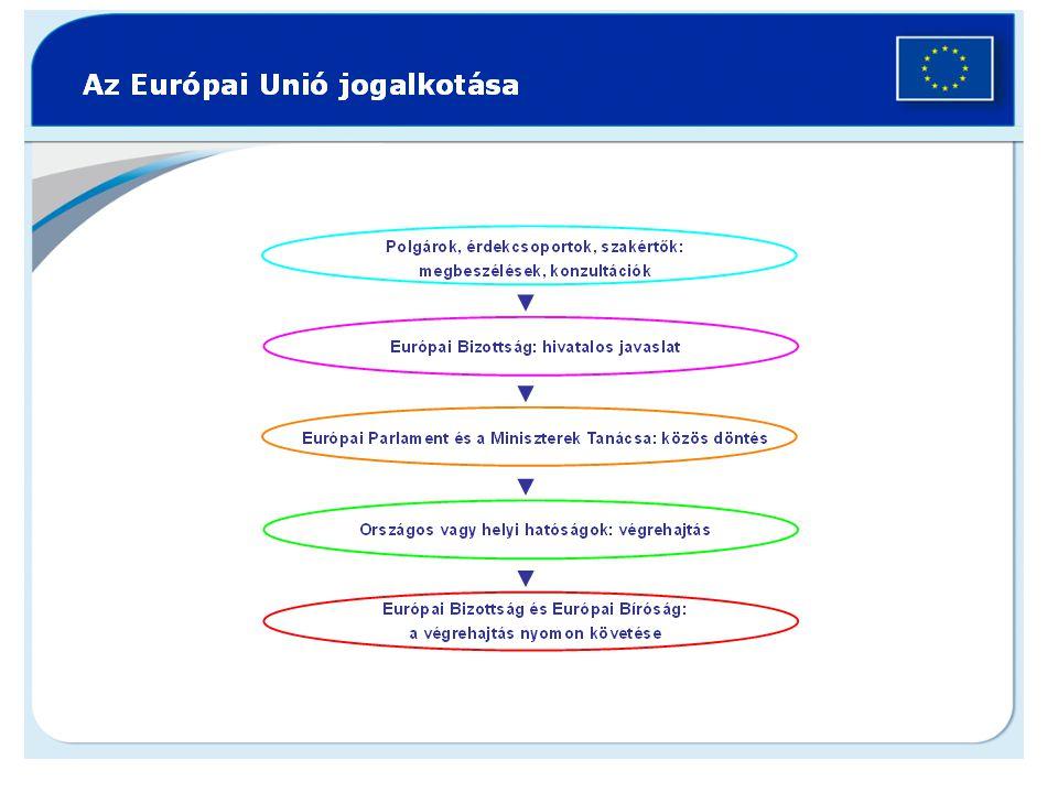 Döntéshozatali hatáskörök 1.Kizárólag uniós hatáskör kereskedelmi, vámszabályok 2.