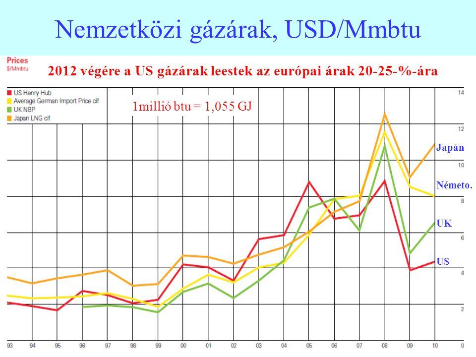 23 Földgáz import árak 1984-2011 Japán Németo. Belgium Spanyol US 1millió Btu = 1,055 GJ