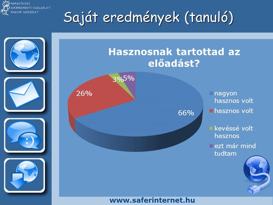 www.saferinternet.hu Saját eredmények (szülő)