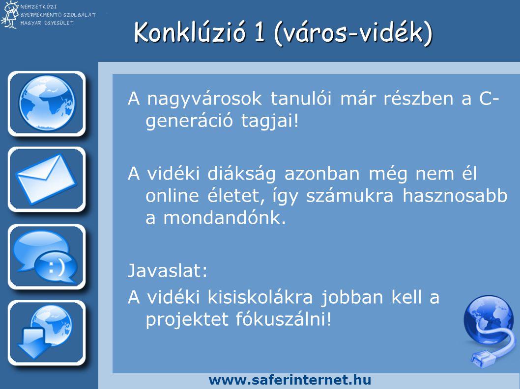 www.saferinternet.hu Konklúzió 2 (szülő-diák) A diákok már használják az internetet és mindezt veszélyérzet nélkül teszik.