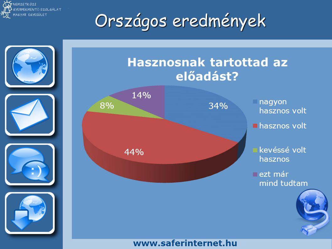 www.saferinternet.hu Saját eredmények (tanuló)