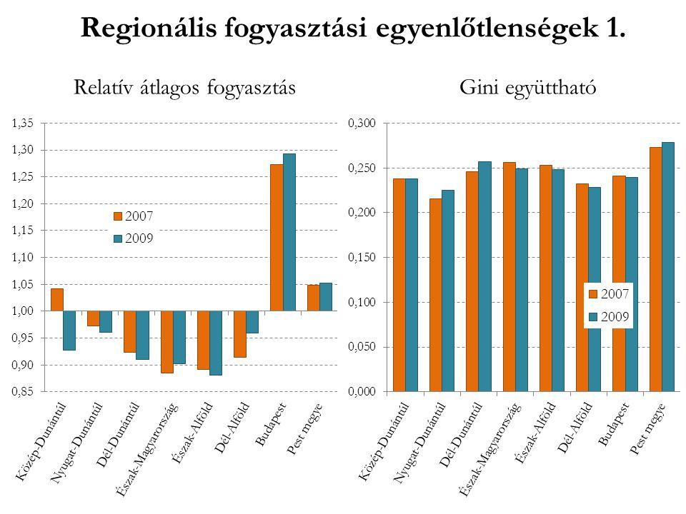 Regionális fogyasztási egyenlőtlenségek 2.