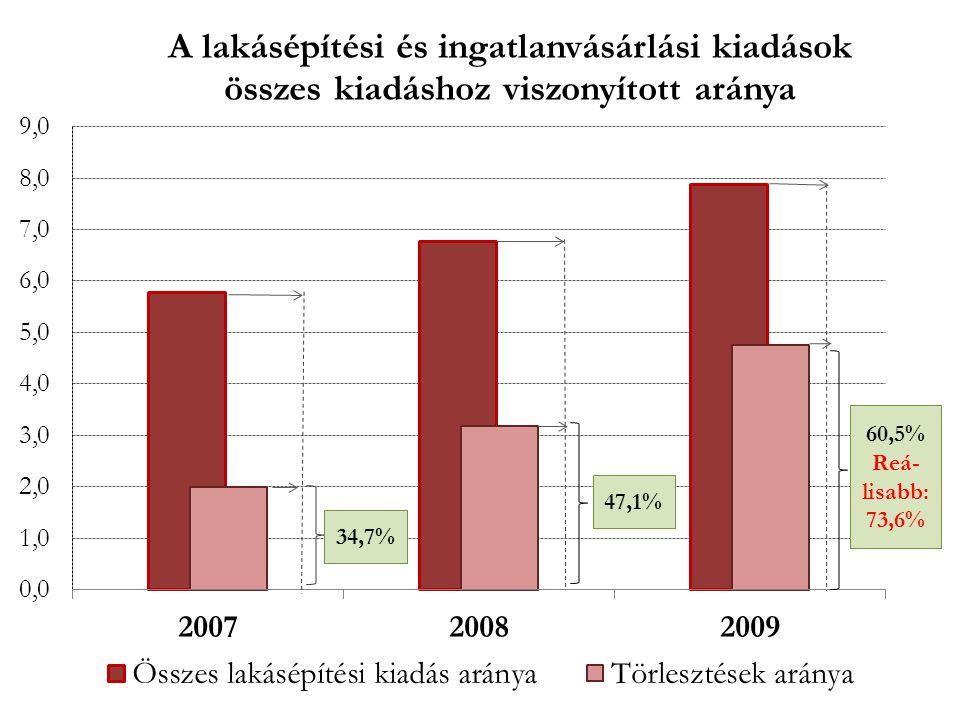Fizetési késedelmes lakossági hitelek állományának és számának arányai Forrás: PSZÁF: A Felügyelet 2010.