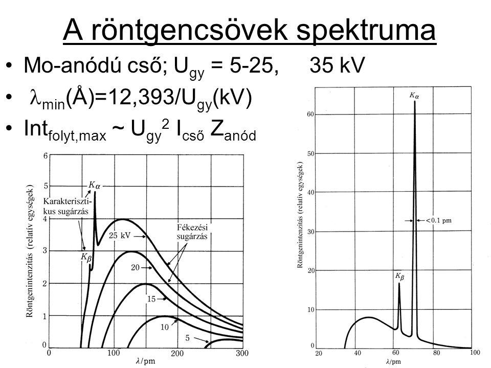 Diffrakció (hullámok elhajlása és interferenciája) alapfeltétele: rtg ~ d rács A periodikus, hosszútávú rendet mutató kristályrácson erősítés csak kitűntetett (ún.